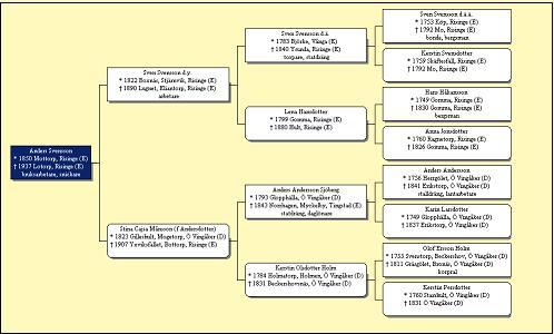 Genealogical tables - Swedish ancestors